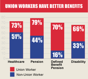 Union Workers Have Better Benefits - Chart