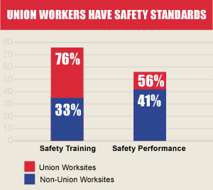 Union Workers Have Saftey Standards - Chart